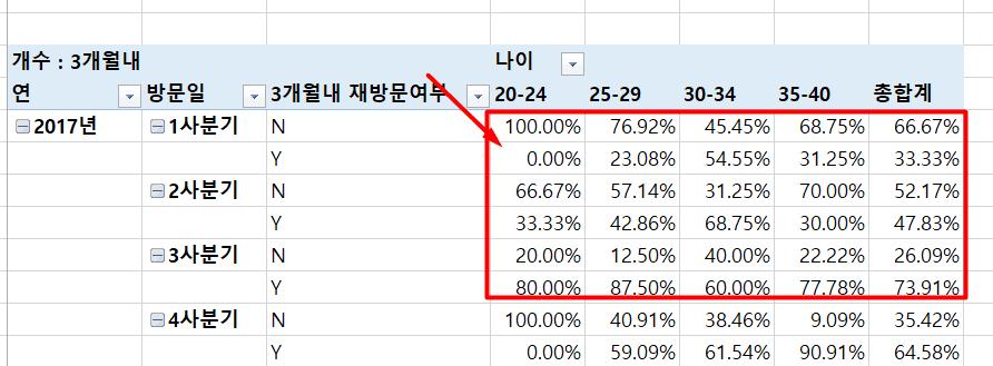 피벗테이블 상위행 합계 비율 완성