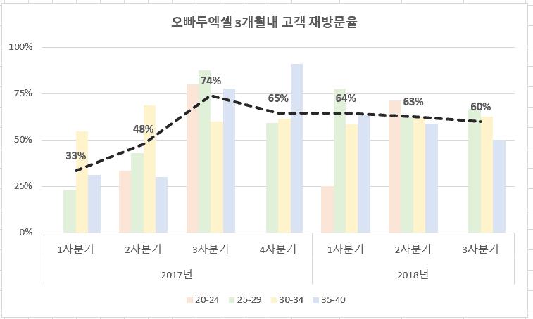 고객 방문율 차트 완성