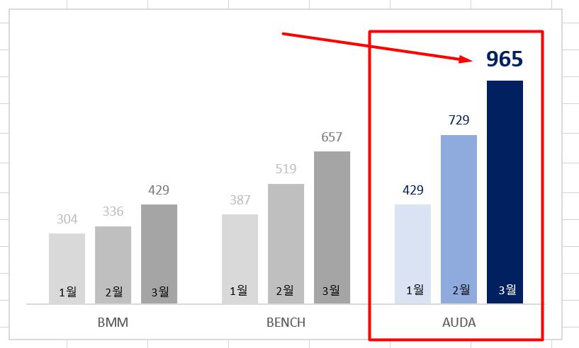 6c 데이터 레이블 글꼴 변경 차트 강조