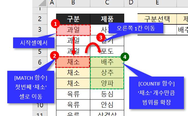 이중 유효성 목록상자 동작원리 총정리