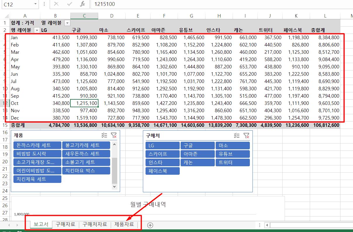 데이터 구조화 된 월 매출관리 대장 양식