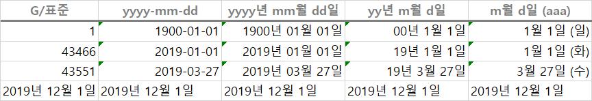 사용자 지정 서식 날짜 서식