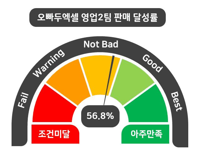 엑셀 달성률 차트 만들기 완성