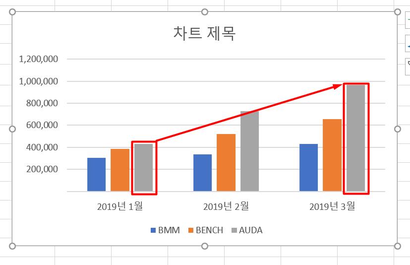 5-3. AUDA 판매량 월등히 증가