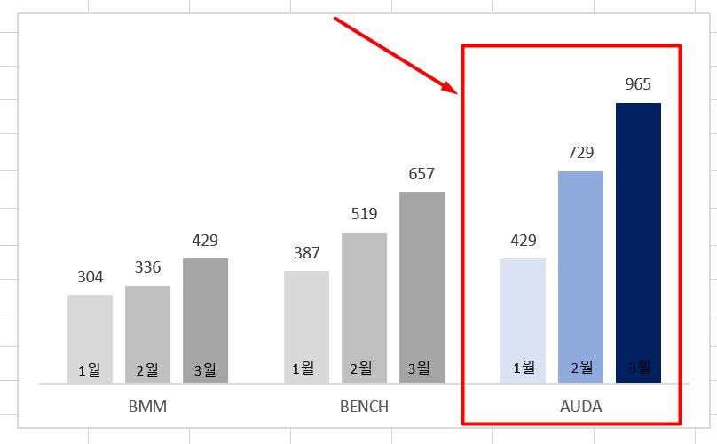 6a AUDA 의 판매량 차트 강조