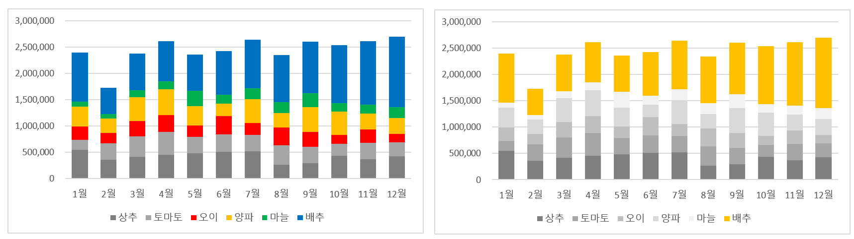 2-5 엑셀 차트 여러개 강조색