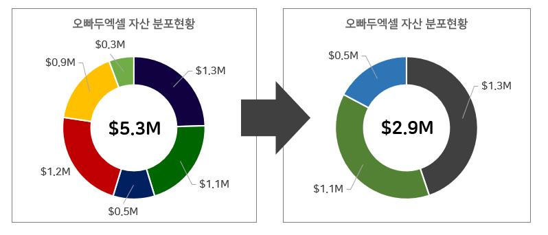 3-1 차트 데이터 항목 간소화