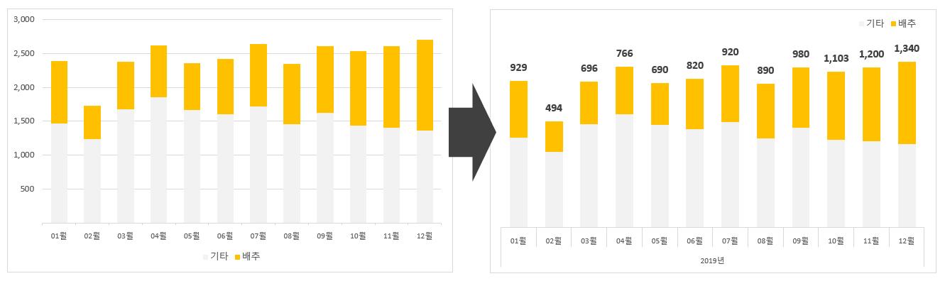 3-3 차트항목간소화