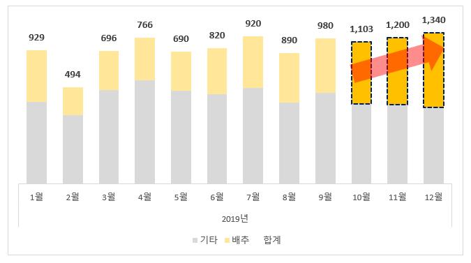 4-1 차트 꾸미기 완료