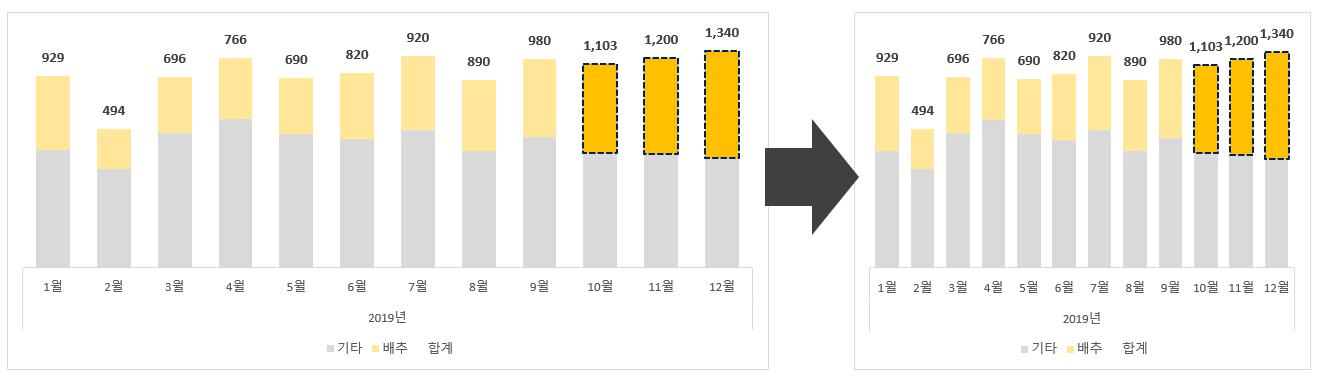 4-2 차트 비율 변경