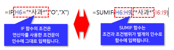 IF 함수와 SUMIF 함수 차이