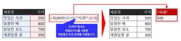 SUMIF 함수 특정 문자 포함 합계 계산