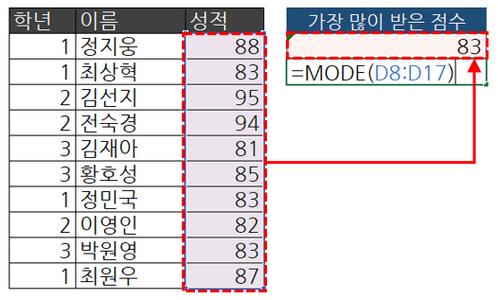 엑셀 MODE 함수 실전예제 가장 많이 받은 점수
