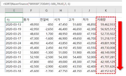 NaverFinanceHistory 함수 결과 정렬