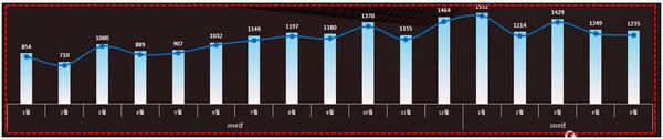 대시보드 차트 간소화