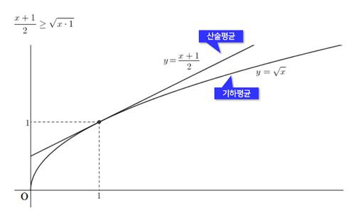 엑셀 기하평균 산술평균 그래프