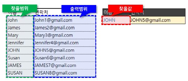 엑셀 대소문자 일치 검색 인수