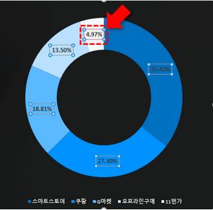 차트 데이터레이블 추가