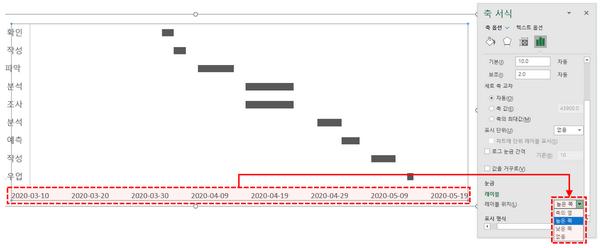 차트 축 서식 위치 변경