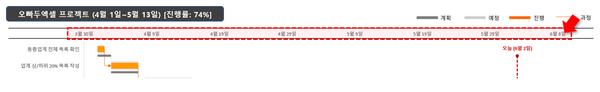 x축 변경 완료