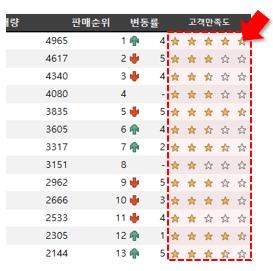 엑셀 고객만족도 등급 별표 표시 완료