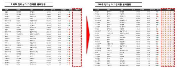 엑셀 별표 등급 표시 소개