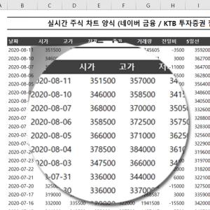 엑셀 실시간 주식 정보 차트 데이터