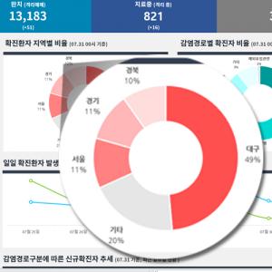 엑셀 코로나 발생현황 대시보드 차트