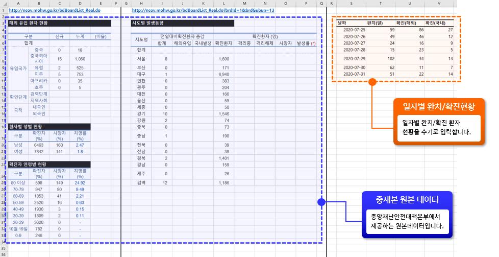 코로나 대시보드 현황 원본 데이터 구성