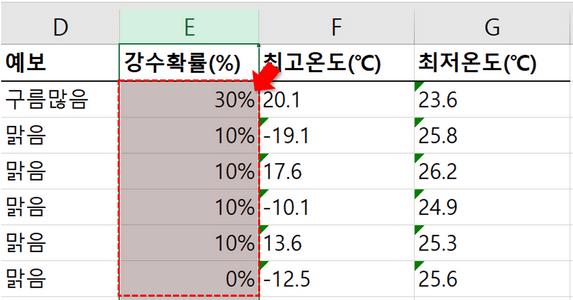 엑셀 오류 표시 숫자 변환 완료
