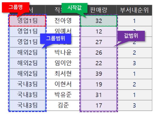 엑셀 그룹별 순위 구하기 공식 인수_R