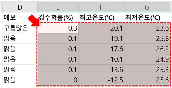 엑셀 오류 표시 사라짐 숫자 변환