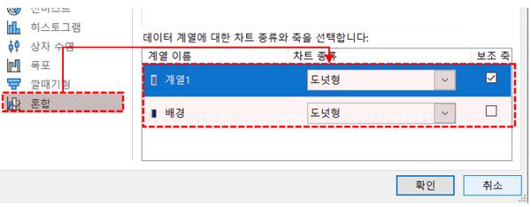 엑셀 혼합 차트 설정