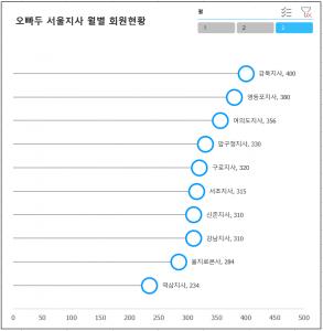 회원현황 차트 높이 조절