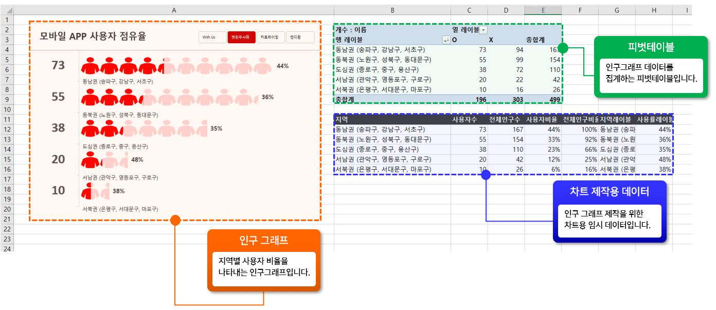 엑셀 인구 그래프 구성