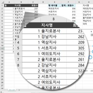 회원현황 샘플 데이터 제공