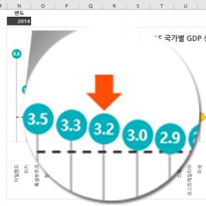 OECD 국가별 성장률 그래프 최대값 강조