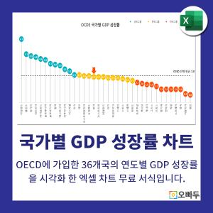 OECD 국가별 GDP 성장률 차트 썸네일