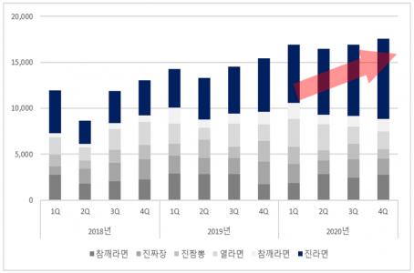 누적막대 그래프 강조 상황별 차트 4