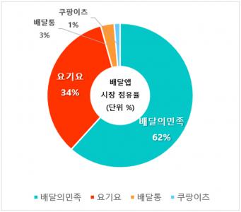 원형 차트 강조 상황별차트 5