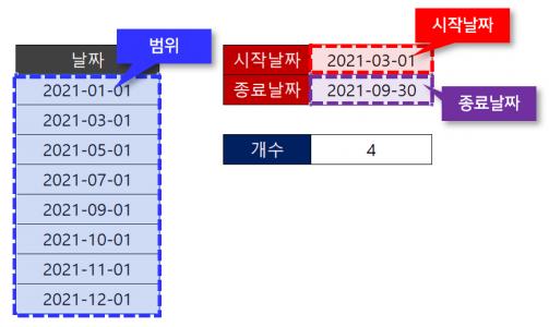 엑셀 두 날짜 사이 개수 구하기 공식 인수