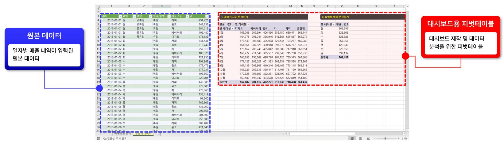 엑셀 매출 분석 대비소드 구성 원본 데이터