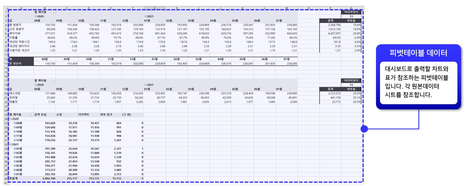 구글 애널리틱스 대시보드 서식 데이터