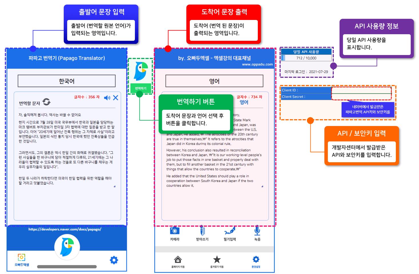 엑셀 파파고 번역 자동화 서식 구성