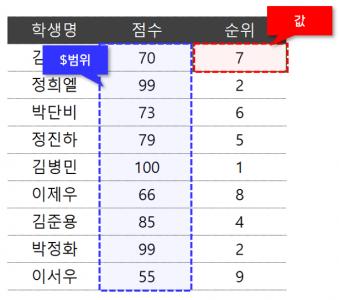 엑셀 순위 매기기 공식