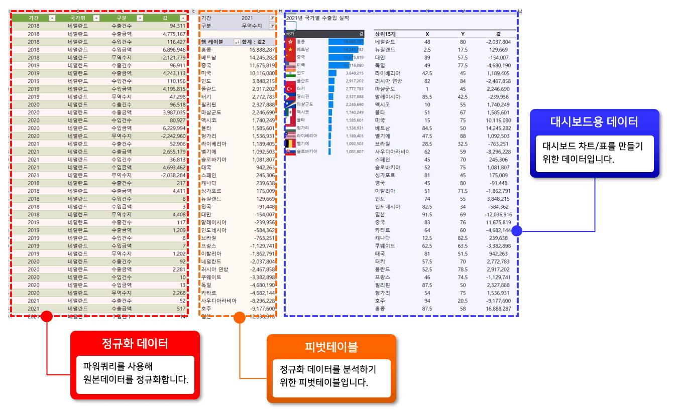 차트 제작용 데이터 시트