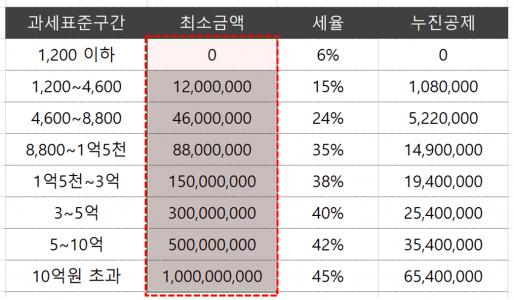 엑셀 소득세 계산 소득구간별 금액